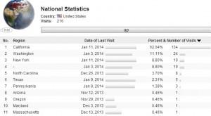 Статистика по США